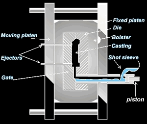 cold-chamber-die-casting-process